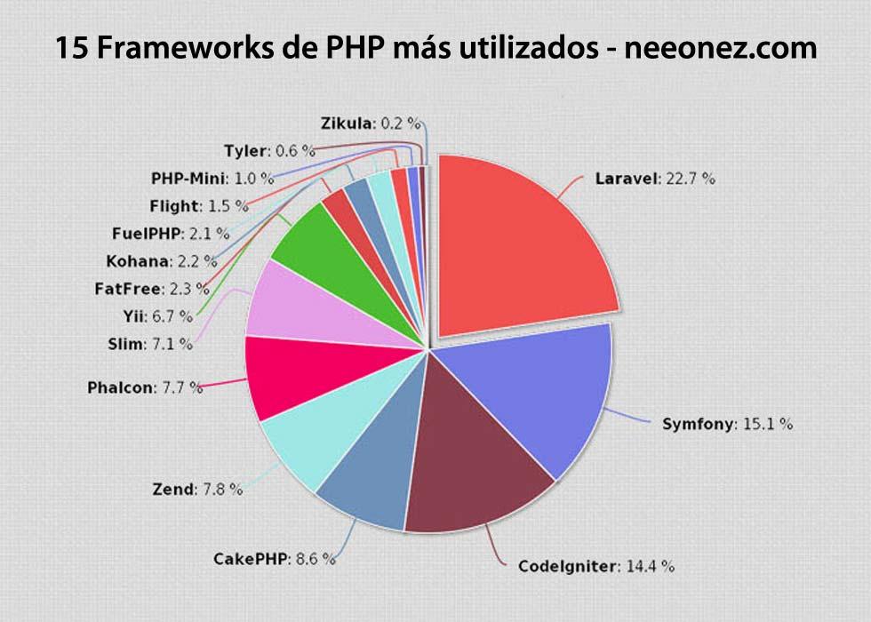 grafico-frameworks-php