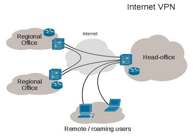 diferencias vpn proxy smart dns 1