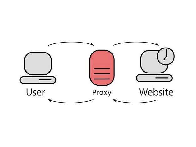 diferencias vpn proxy smart dns 2