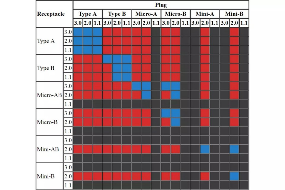 usb-tabla-compatibilidad-fisica 2